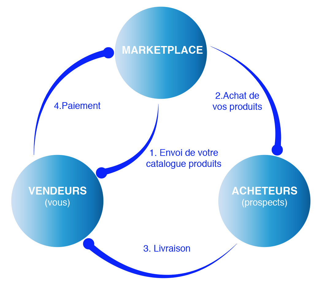 Business model marketplace