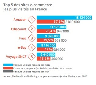 Top 5 sites e-commerce en France