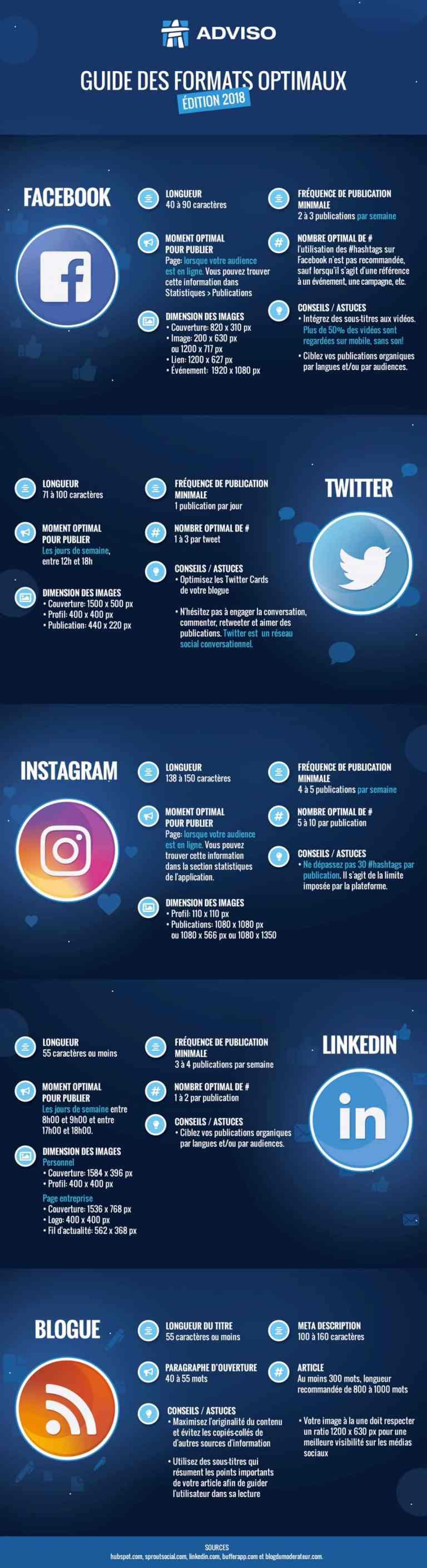 Infographie guide formats optimaux réseaux sociaux